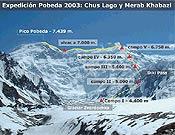 Itinerario seguido por Chus y Merab en su ascensión al Pobeda. - Foto: Col. Chus Lago