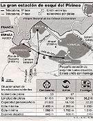 Gráfico publicado en marzo de 1999 por el diario El País, que recoge el proyecto de unión (todavía latente) de las estaciones aragonesas de Candanchú, Astún y Formigal. - Foto: El País