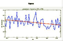 Figura 1.- Precipitación invernal (diciembre-marzo) a 43°N, 4.7°W y tendencia desde 1948 hasta el 2005.  Pese a la variación entre un año y otro, hay una clara tendencia a la disminución (línea roja). Datos de NCEP/NCAR Reanalysis, NOAAA Climatic Diagnostic Center.
